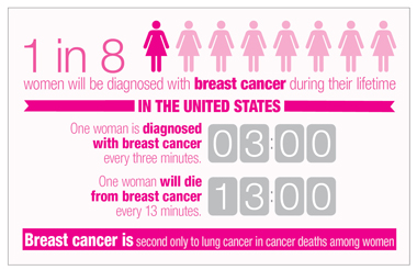 Think, what breast cancer percentage